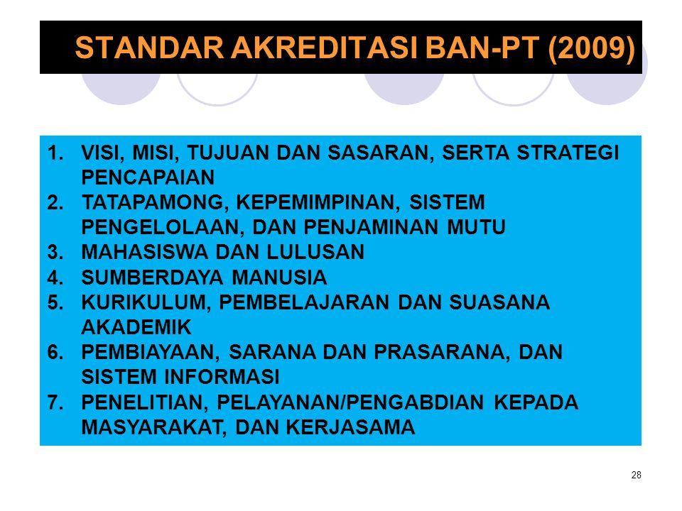 STANDAR AKREDITASI BAN-PT (2009) 28 1.VISI, MISI, TUJUAN DAN SASARAN, SERTA STRATEGI PENCAPAIAN 2.TATAPAMONG, KEPEMIMPINAN, SISTEM PENGELOLAAN, DAN PE