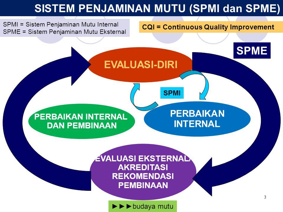 3 SISTEM PENJAMINAN MUTU (SPMI dan SPME) PERBAIKAN INTERNAL DAN PEMBINAAN EVALUASI EKSTERNAL/ AKREDITASI REKOMENDASI PEMBINAAN PERBAIKAN INTERNAL EVAL