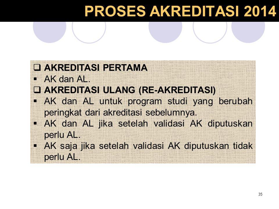 PROSES AKREDITASI 2014 35  AKREDITASI PERTAMA  AK dan AL.  AKREDITASI ULANG (RE-AKREDITASI)  AK dan AL untuk program studi yang berubah peringkat