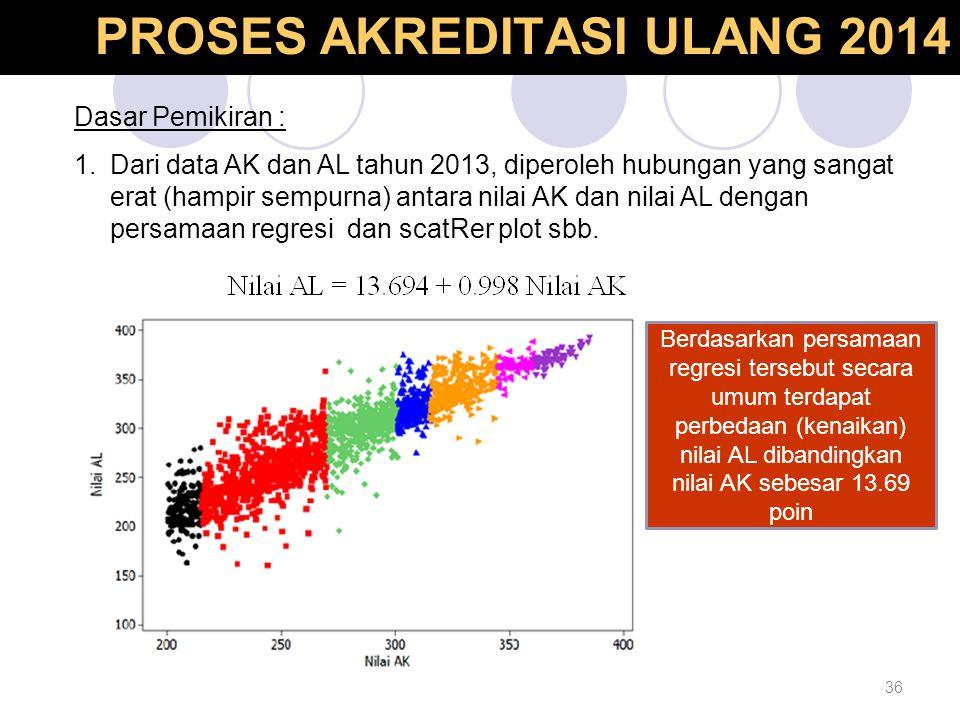36 Dasar Pemikiran : 1.Dari data AK dan AL tahun 2013, diperoleh hubungan yang sangat erat (hampir sempurna) antara nilai AK dan nilai AL dengan persa