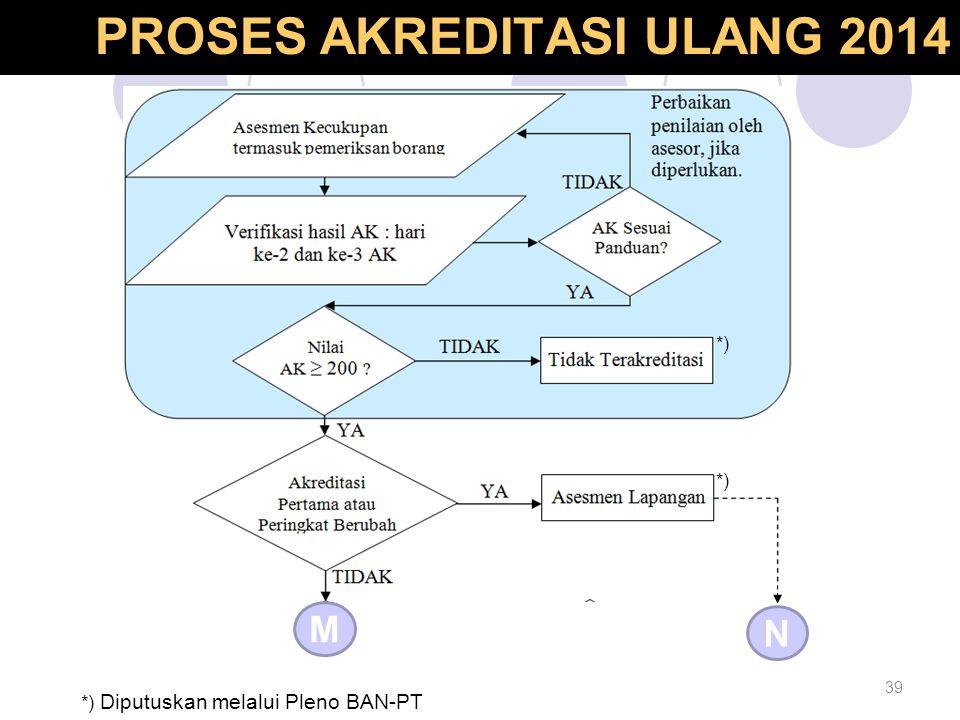39 Proses Akreditasi Ulang M N *) *) Diputuskan melalui Pleno BAN-PT PROSES AKREDITASI ULANG 2014