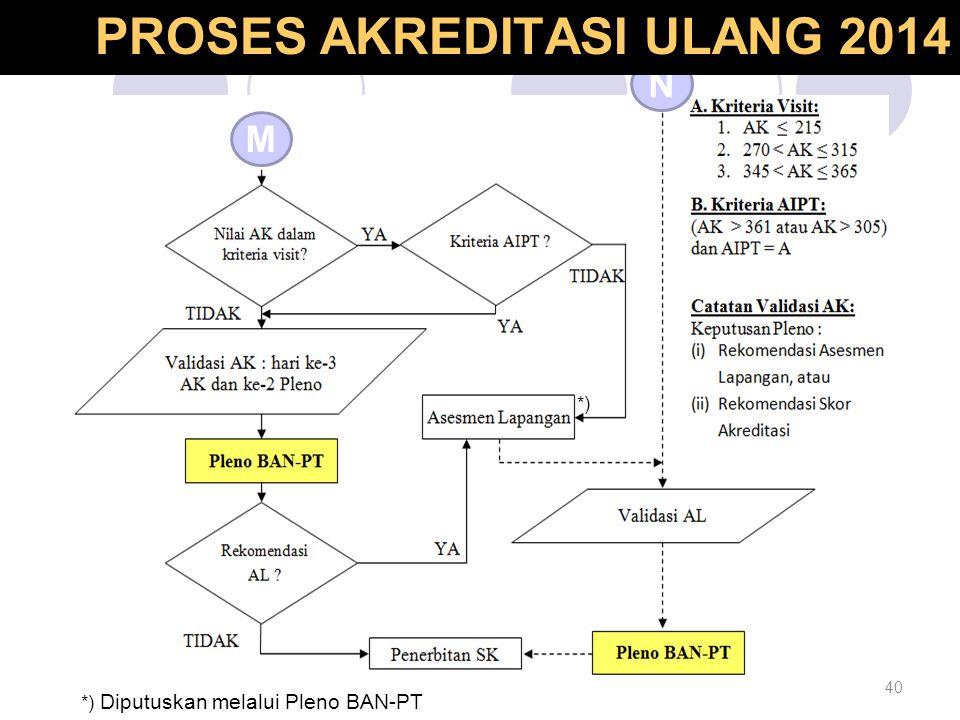 40 Proses Akreditasi Ulang M N *) *) Diputuskan melalui Pleno BAN-PT PROSES AKREDITASI ULANG 2014