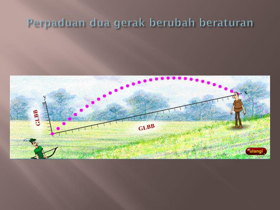  Sebuah benda yang bergerak dalam arah x dan y secara bersamaan (dalam dua dimensi)  Bentuk gerak dalam dua dimensi tersebut kita sepakati dengan nama gerak peluru  Penyederhanaan:  Abaikan gesekan udara  Abaikan rotasi bumi  Dengan asumsi tersebut, sebuah benda dalam gerak peluru akan memiliki lintasan berbentuk parabola 1.