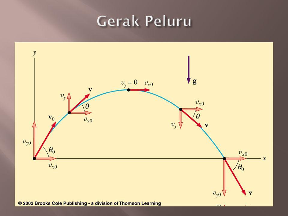  Pilih kerangka koordinat: y arah vertikal  Komponen x dan y dari gerak dapat ditangani secara terpisah  Kecepatan, (termasuk kecepatan awal) dapat dipecahkan ke dalam komponen x dan y  Gerak dalam arah x adalah GLB a x = 0  Gerak dalam arah y adalah jatuh bebas (GLBB) |a y |= g
