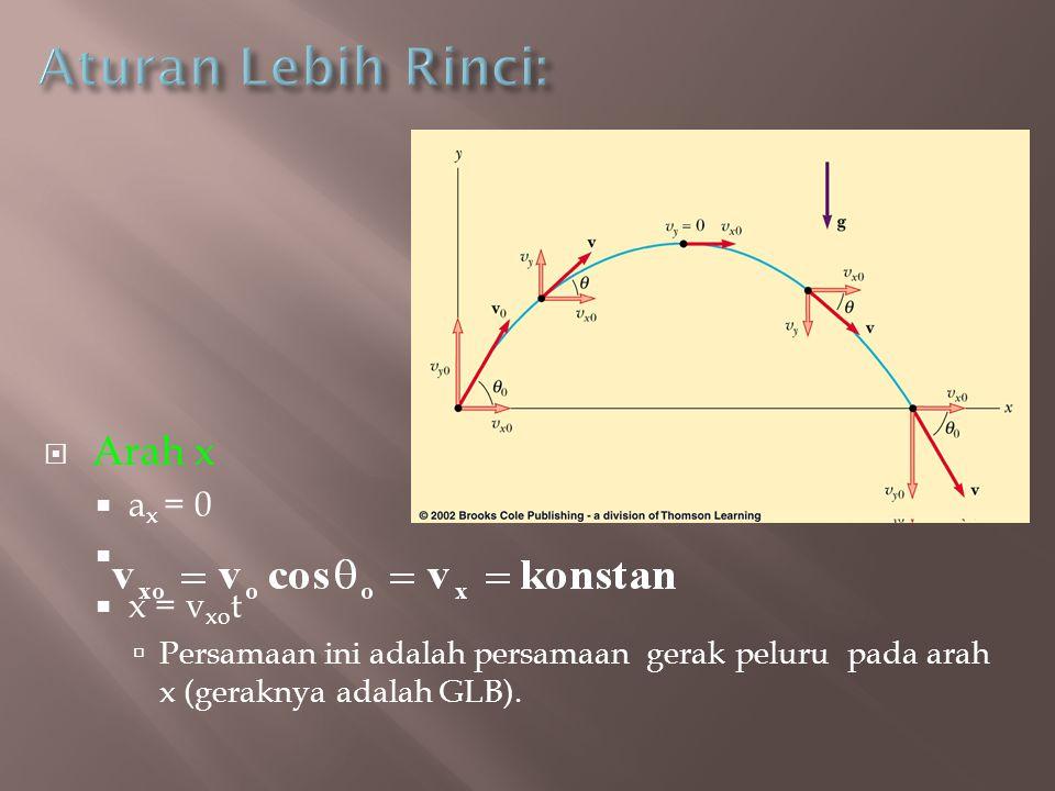 Arah x  a x = 0   x = v xo t  Persamaan ini adalah persamaan gerak peluru pada arah x (geraknya adalah GLB).
