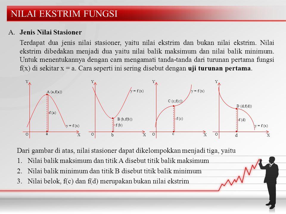 NILAI EKSTRIM FUNGSI A. Jenis Nilai Stasioner Terdapat dua jenis nilai stasioner, yaitu nilai ekstrim dan bukan nilai ekstrim. Nilai ekstrim dibedakan