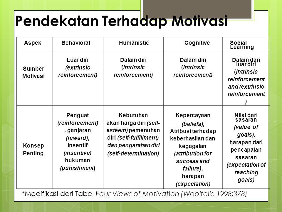 Pendekatan Terhadap Motivasi AspekAspekBehavioral Humanistic Cognitive Social Learning Sumber Motivasi Luar diri (extrinsic reinforcement) Dalam diri