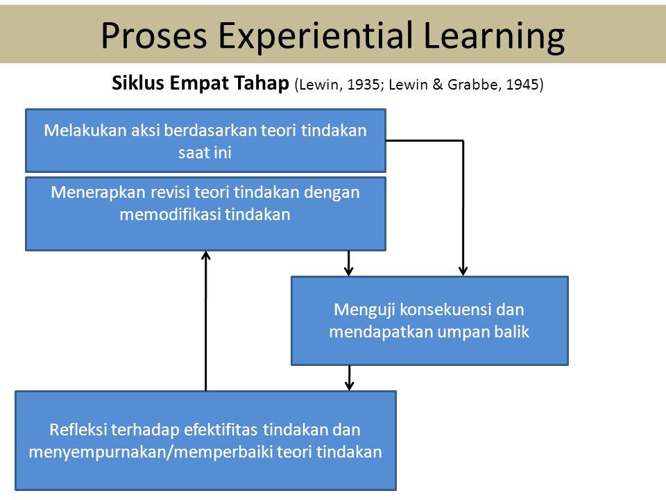 Proses Experiential Learning Menerapkan revisi teori tindakan dengan memodifikasi tindakan Menguji konsekuensi dan mendapatkan umpan balik Refleksi terhadap efektifitas tindakan dan menyempurnakan/memperbaiki teori tindakan Melakukan aksi berdasarkan teori tindakan saat ini Siklus Empat Tahap (Lewin, 1935; Lewin & Grabbe, 1945)