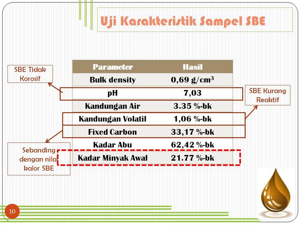 10 Uji Karakteristik Sampel SBE ParameterHasil Bulk density0,69 g/cm 3 pH7,03 Kandungan Air3.35 %-bk Kandungan Volatil1,06 %-bk Fixed Carbon33,17 %-bk