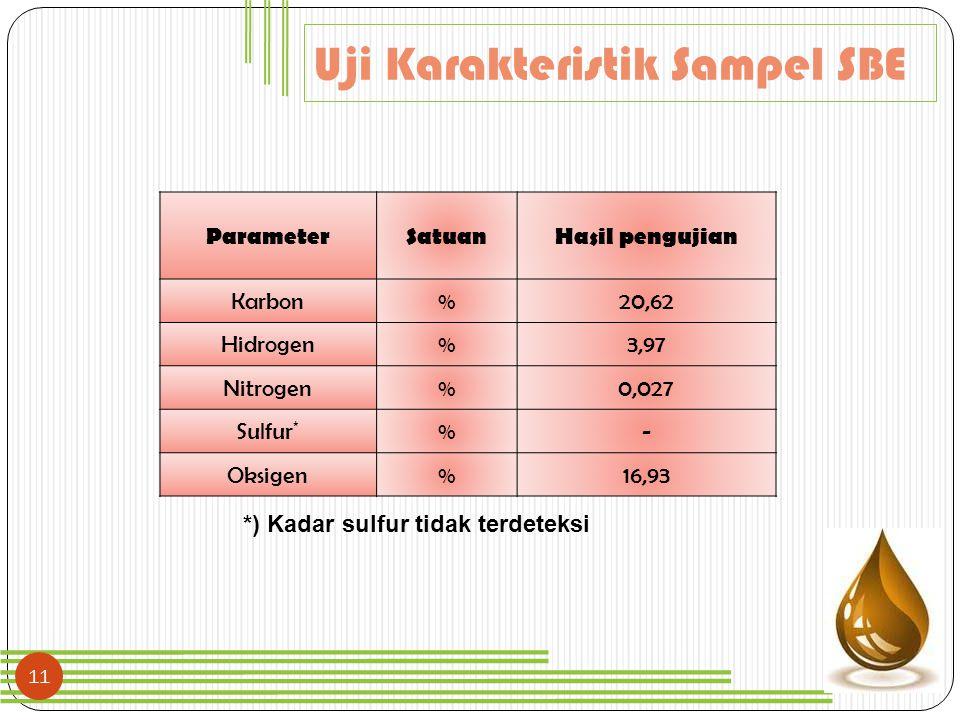 11 Uji Karakteristik Sampel SBE ParameterSatuanHasil pengujian Karbon%20,62 Hidrogen%3,97 Nitrogen%0,027 Sulfur * %- Oksigen%16,93 *) Kadar sulfur tid