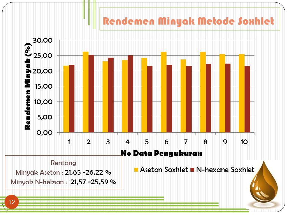 12 Rendemen Minyak Metode Soxhlet Rentang Minyak Aseton : 21,65 -26,22 % Minyak N-heksan : 21,57 -25,59 %