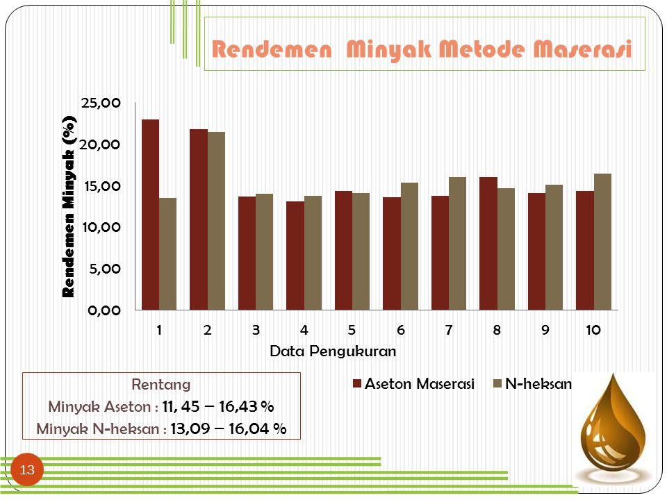 13 Rendemen Minyak Metode Maserasi Rentang Minyak Aseton : 11, 45 – 16,43 % Minyak N-heksan : 13,09 – 16,04 %