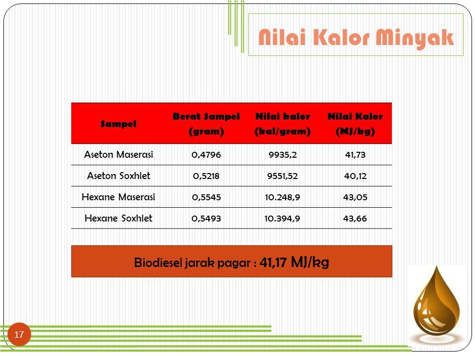 17 Sampel Berat Sampel (gram) Nilai kalor (kal/gram) Nilai Kalor (MJ/kg) Aseton Maserasi0,47969935,241,73 Aseton Soxhlet0,52189551,5240,12 Hexane Mase