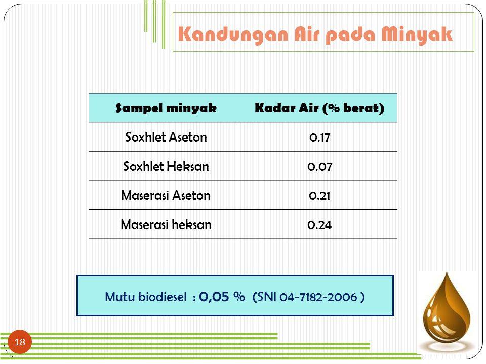18 Sampel minyakKadar Air (% berat) Soxhlet Aseton0.17 Soxhlet Heksan0.07 Maserasi Aseton0.21 Maserasi heksan0.24 Kandungan Air pada Minyak Mutu biodi