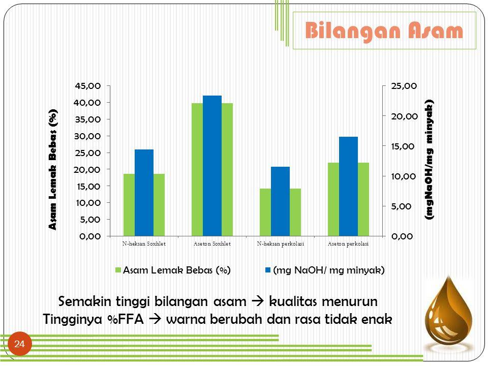 24 Bilangan Asam Semakin tinggi bilangan asam  kualitas menurun Tingginya %FFA  warna berubah dan rasa tidak enak