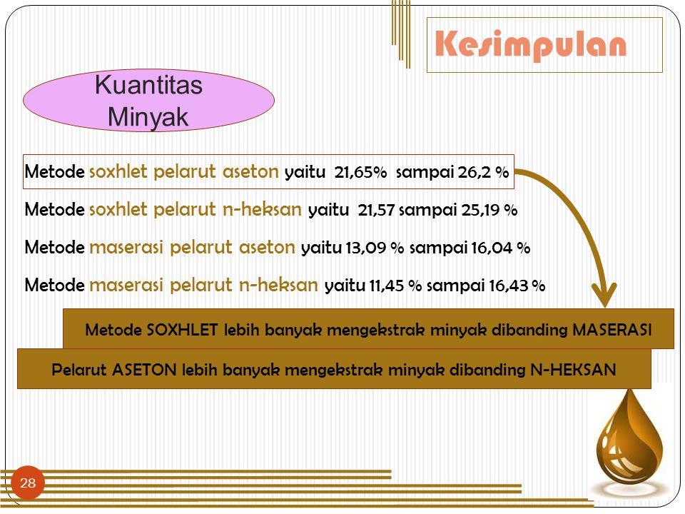 28 Kesimpulan Metode soxhlet pelarut aseton yaitu 21,65% sampai 26,2 % Metode soxhlet pelarut n-heksan yaitu 21,57 sampai 25,19 % Metode maserasi pela