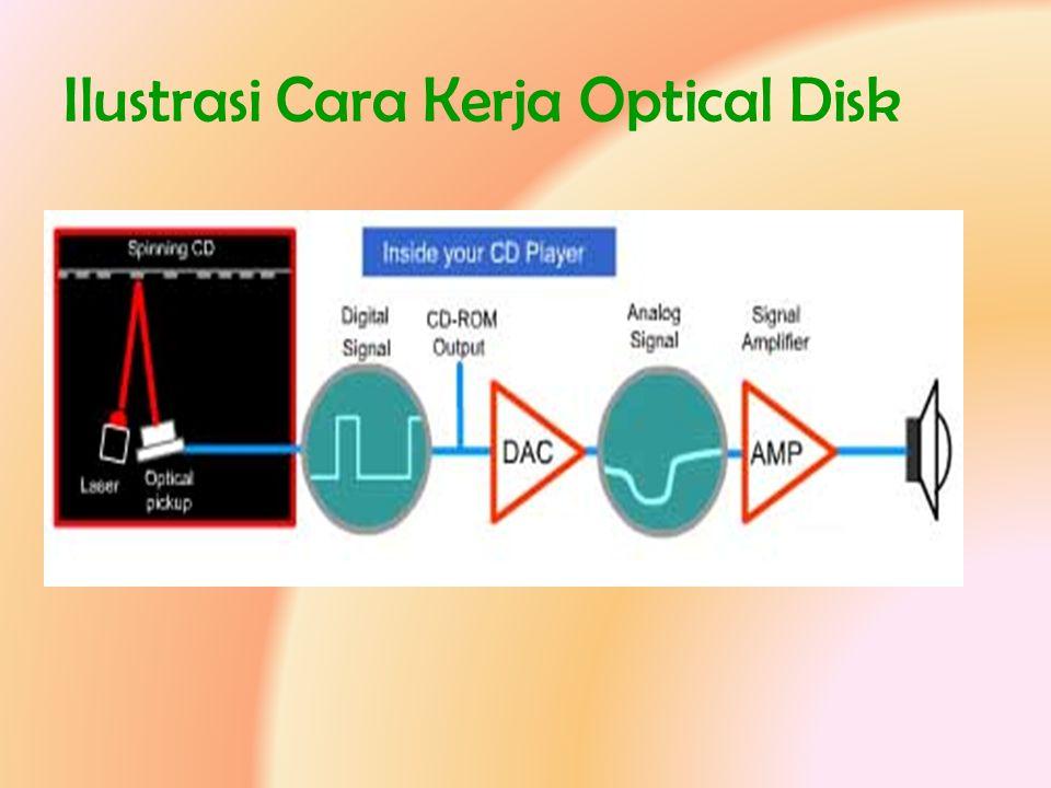 Ilustrasi Cara Kerja Optical Disk