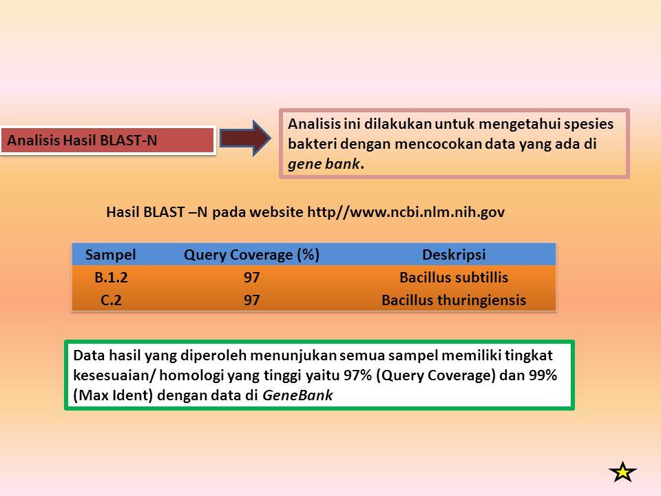 Analisis Hasil BLAST-N Hasil BLAST –N pada website http//www.ncbi.nlm.nih.gov Data hasil yang diperoleh menunjukan semua sampel memiliki tingkat kesesuaian/ homologi yang tinggi yaitu 97% (Query Coverage) dan 99% (Max Ident) dengan data di GeneBank Analisis ini dilakukan untuk mengetahui spesies bakteri dengan mencocokan data yang ada di gene bank.