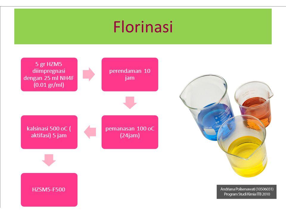 Florinasi 5 gr HZM5 diimpregnasi dengan 25 ml NH4F (0.01 gr/ml) perendaman 10 jam pemanasan 100 oC (24jam) kalsinasi 500 oC ( aktifasi) 5 jam HZSM5-F5