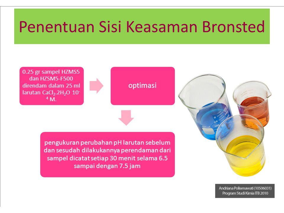 Penentuan Sisi Keasaman Bronsted 0.25 gr sampel HZMS5 dan HZSM5-F500 direndam dalam 25 ml larutan CaCl2.2H2O 10 -4 M. optimasi pengukuran perubahan pH