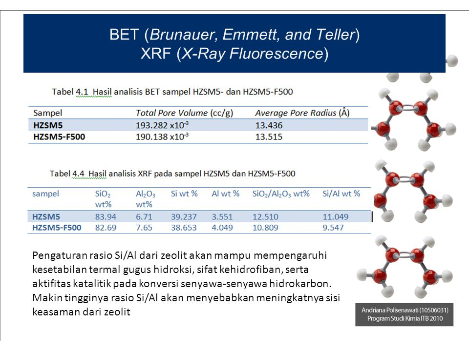 BET (Brunauer, Emmett, and Teller) XRF (X-Ray Fluorescence) Pengaturan rasio Si/Al dari zeolit akan mampu mempengaruhi kesetabilan termal gugus hidrok