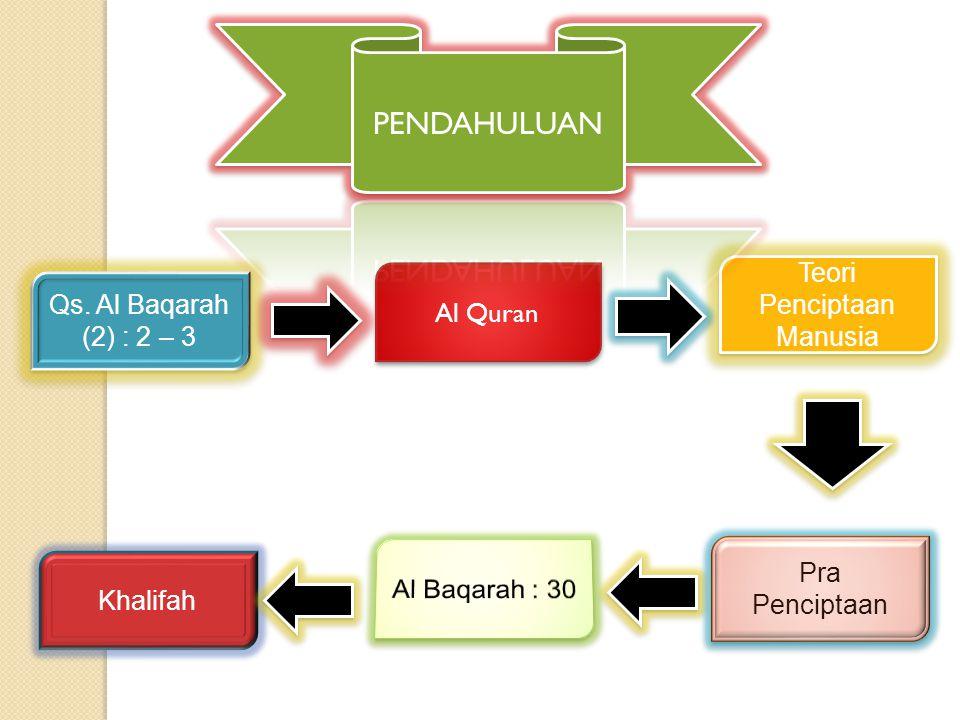 Qs. Al Baqarah (2) : 2 – 3 Al Quran Teori Penciptaan Manusia Pra Penciptaan Pra Penciptaan Khalifah