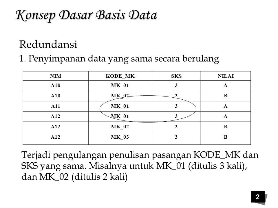2 Konsep Dasar Basis Data Redundansi 1. Penyimpanan data yang sama secara berulang NIMKODE_MKSKSNILAI A10MK_013A A10MK_022B A11MK_013A A12MK_013A A12M