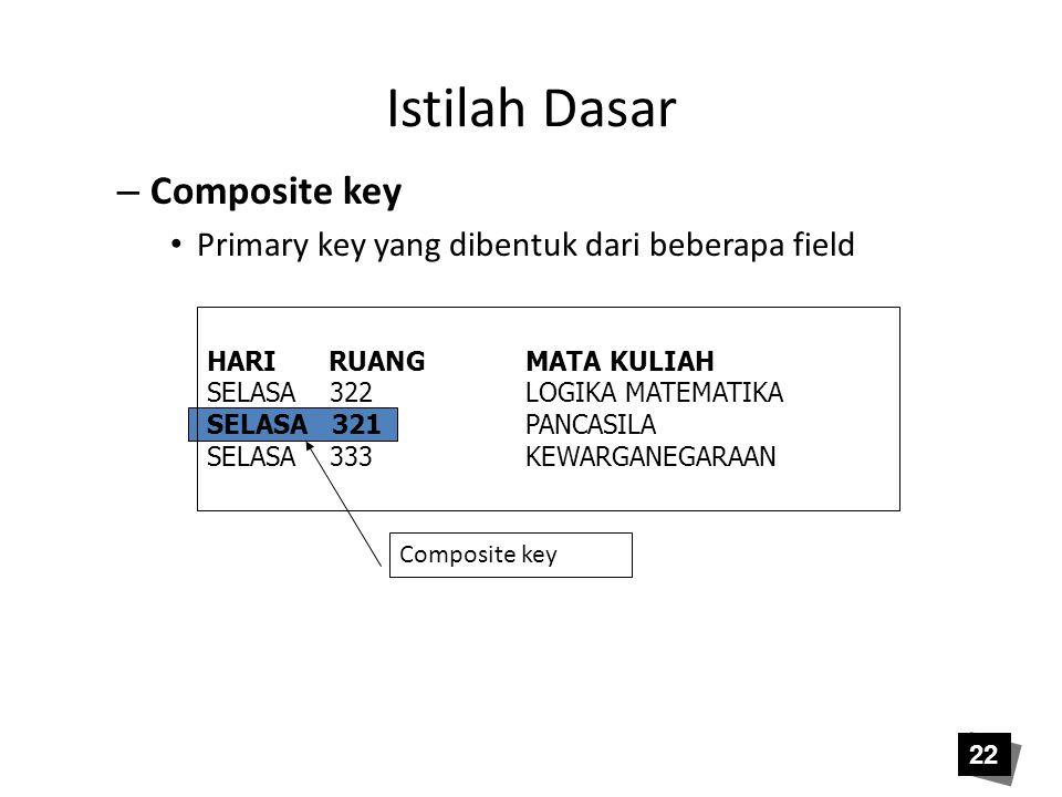 Istilah Dasar – Composite key • Primary key yang dibentuk dari beberapa field HARI RUANGMATA KULIAH SELASA 322LOGIKA MATEMATIKA SELASA 321PANCASILA SE