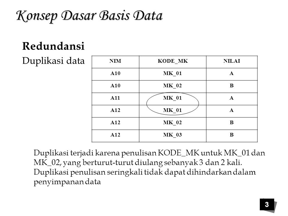4 Konsep Dasar Basis Data Redundansi 2.