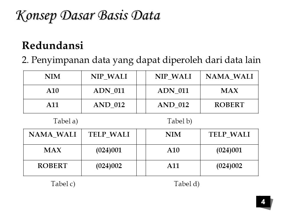 4 Konsep Dasar Basis Data Redundansi 2. Penyimpanan data yang dapat diperoleh dari data lain NIMNIP_WALI NAMA_WALI A10ADN_011 MAX A11AND_012 ROBERT NA