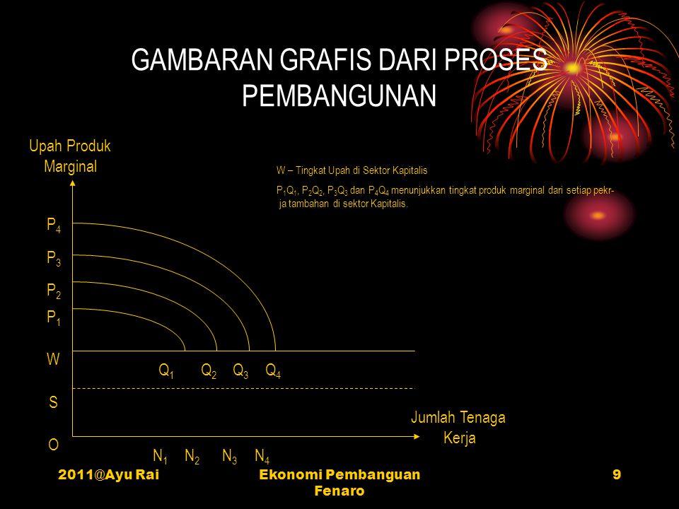 2011@Ayu RaiEkonomi Pembanguan Fenaro 9 GAMBARAN GRAFIS DARI PROSES PEMBANGUNAN Upah Produk Marginal Jumlah Tenaga Kerja N4N4 N3N3 N2N2 N1N1 O Q4Q4 Q3