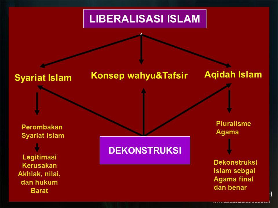 Syariat Islam Konsep wahyu&Tafsir Aqidah Islam DEKONSTRUKSI LIBERALISASI ISLAM Pluralisme Agama Perombakan Syariat Islam Legitimasi Kerusakan Akhlak, nilai, dan hukum Barat Dekonstruksi Islam sebgai Agama final dan benar
