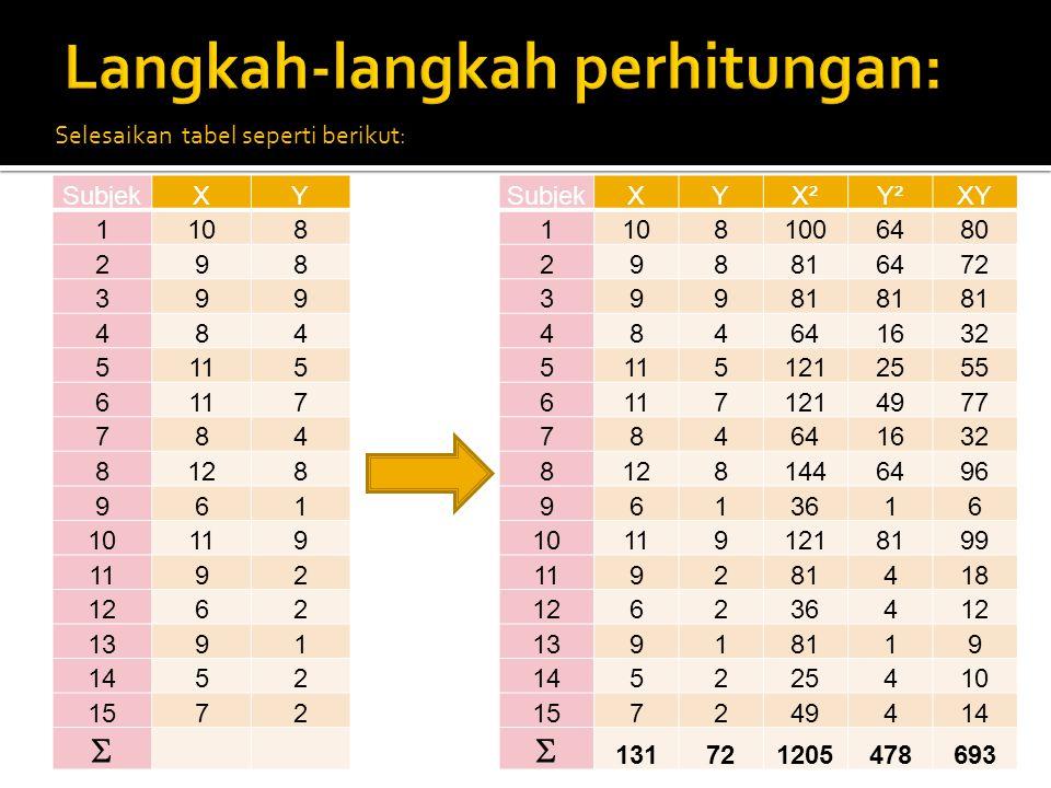 SubjekXY 1108 298 399 484 5115 6 7 784 8128 961 10119 92 1262 1391 1452 1572  Tabel data analisis regresi 1.Dari data di samping buatlah persamaan regresi antara Nilai Tes kemampuan umum (X) dan Kinerja (Y) karyawan.
