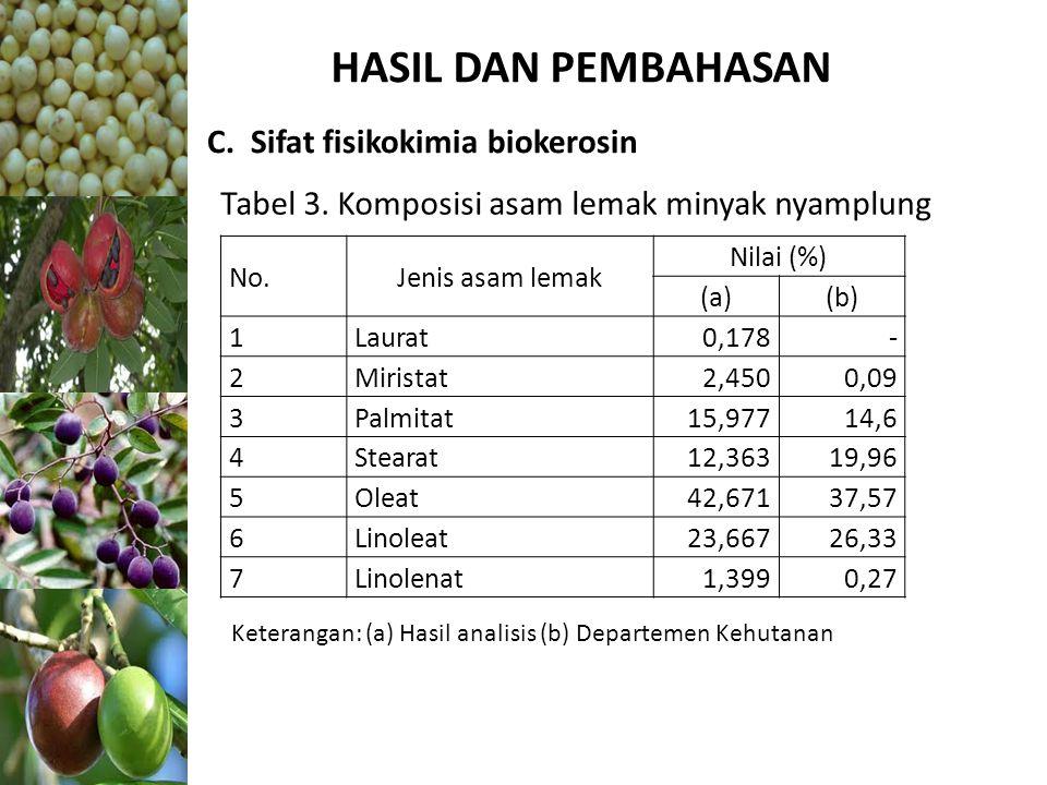 HASIL DAN PEMBAHASAN C. Sifat fisikokimia biokerosin No.Jenis asam lemak Nilai (%) (a)(b) 1Laurat 0,178- 2Miristat 2,4500,09 3Palmitat 15,97714,6 4Ste