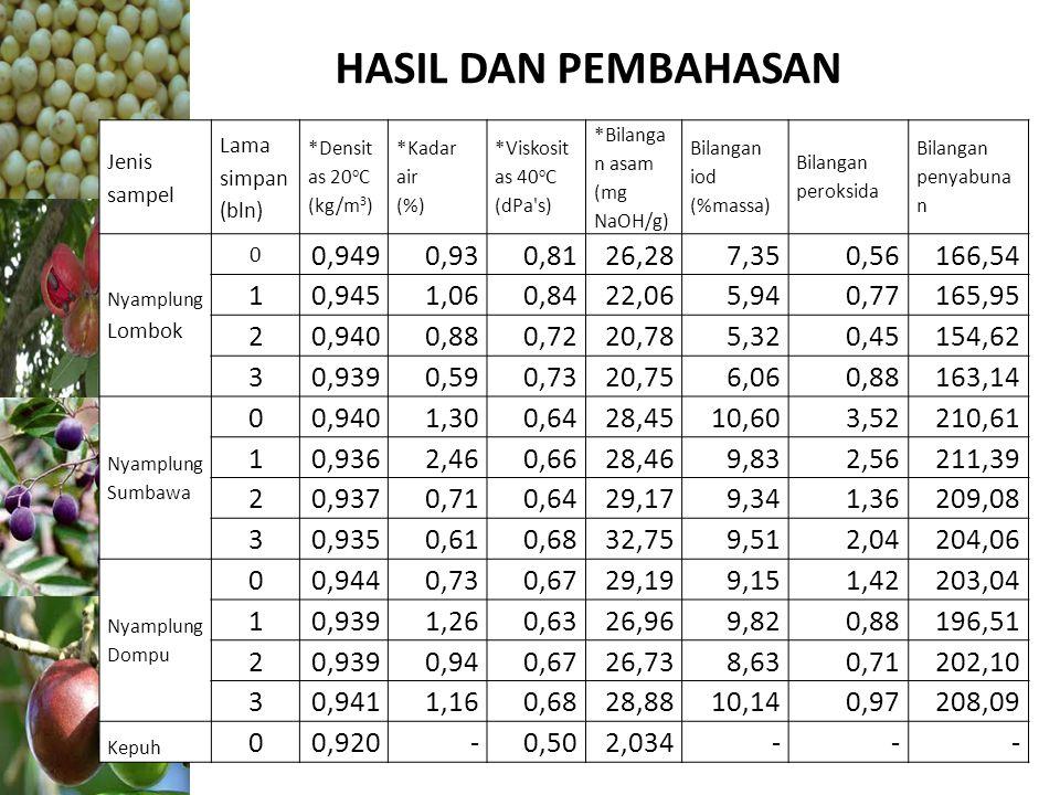 HASIL DAN PEMBAHASAN Jenis sampel Lama simpan (bln) *Densit as 20 o C (kg/m 3 ) *Kadar air (%) *Viskosit as 40 o C (dPa's) *Bilanga n asam (mg NaOH/g)