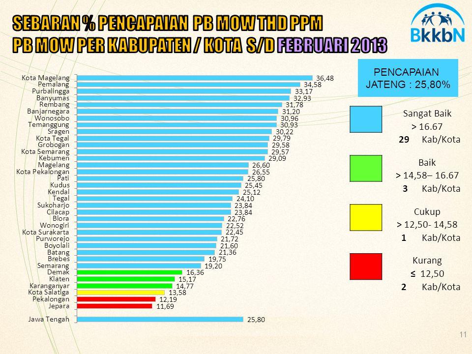 11 PENCAPAIAN JATENG : 25,80% Sangat Baik > 16.67 29Kab/Kota Baik > 14,58– 16.67 3Kab/Kota Cukup > 12,50- 14,58 1Kab/Kota Kurang ≤ 12,50 2Kab/Kota