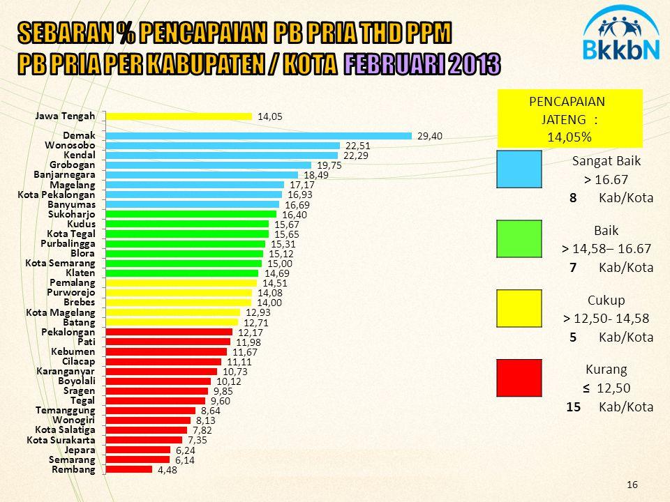 16 PENCAPAIAN JATENG : 14,05% Sangat Baik > 16.67 8Kab/Kota Baik > 14,58– 16.67 7Kab/Kota Cukup > 12,50- 14,58 5Kab/Kota Kurang ≤ 12,50 15Kab/Kota