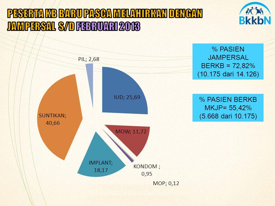 % PASIEN JAMPERSAL BERKB = 72,82% (10.175 dari 14.126) % PASIEN BERKB MKJP= 55,42% (5.668 dari 10.175)