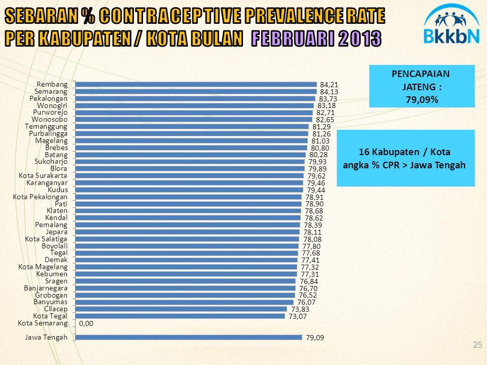 25 PENCAPAIAN JATENG : 79,09% 16 Kabupaten / Kota angka % CPR > Jawa Tengah