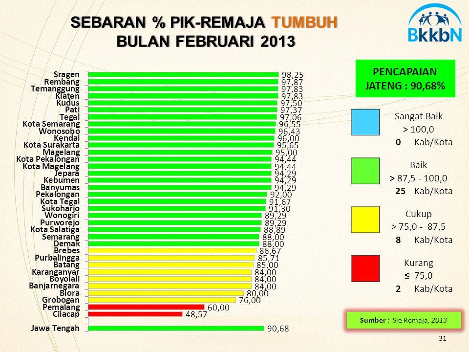 31 PENCAPAIAN JATENG : 90,68% SEBARAN % PIK-REMAJA TUMBUH BULAN FEBRUARI 2013 SEBARAN % PIK-REMAJA TUMBUH BULAN FEBRUARI 2013 Sangat Baik > 100,0 0Kab