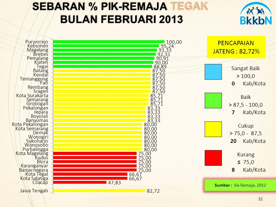 32 SEBARAN % PIK-REMAJA TEGAK BULAN FEBRUARI 2013 SEBARAN % PIK-REMAJA TEGAK BULAN FEBRUARI 2013 PENCAPAIAN JATENG : 82,72% Sangat Baik > 100,0 0Kab/K