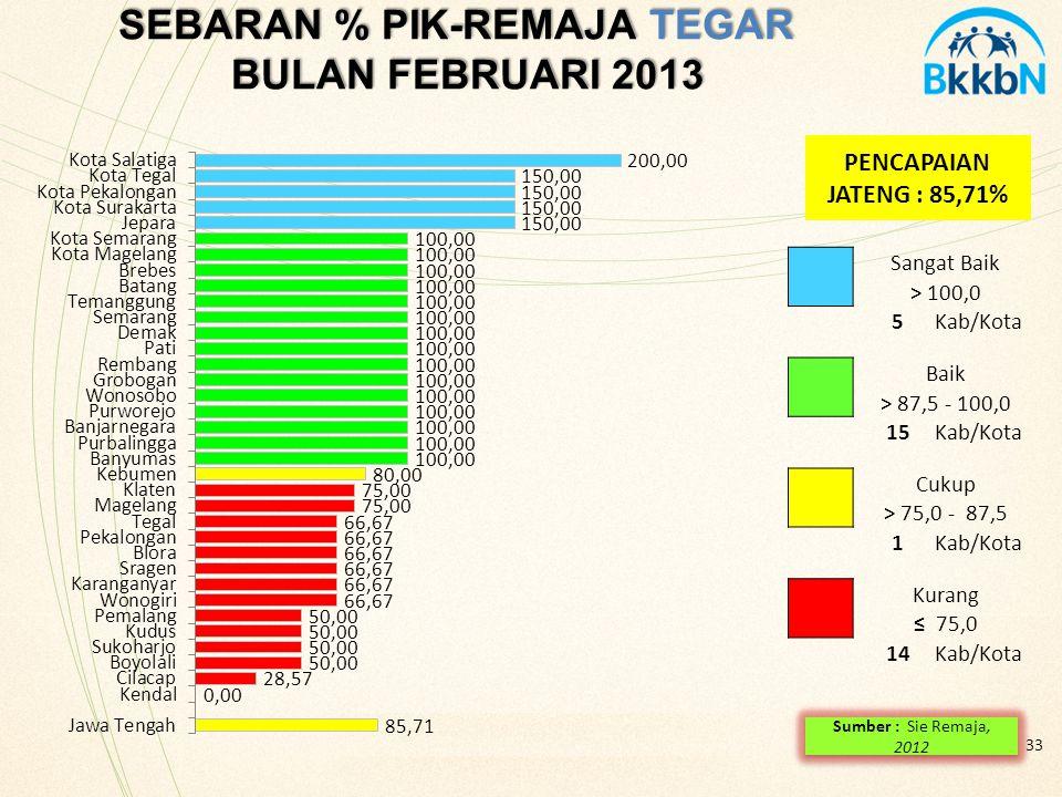 33 SEBARAN % PIK-REMAJA TEGAR BULAN FEBRUARI 2013 PENCAPAIAN JATENG : 85,71% Sangat Baik > 100,0 5Kab/Kota Baik > 87,5 - 100,0 15Kab/Kota Cukup > 75,0