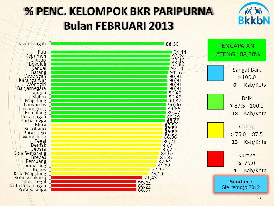 % PENC. KELOMPOK BKR PARIPURNA Bulan FEBRUARI 2013 PENCAPAIAN JATENG : 88,30% 38 Sangat Baik > 100,0 0Kab/Kota Baik > 87,5 - 100,0 18Kab/Kota Cukup >