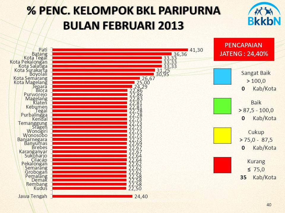% PENC. KELOMPOK BKL PARIPURNA BULAN FEBRUARI 2013 PENCAPAIAN JATENG : 24,40% 40 Sangat Baik > 100,0 0Kab/Kota Baik > 87,5 - 100,0 0Kab/Kota Cukup > 7