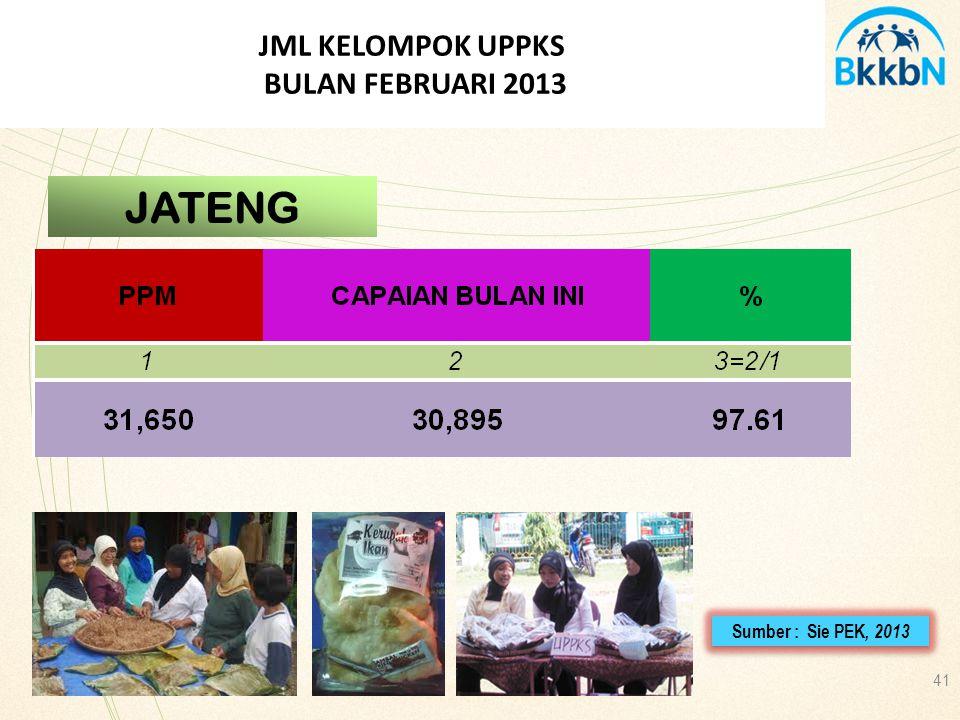 41 JML KELOMPOK UPPKS BULAN FEBRUARI 2013 JATENG Sumber : Sie PEK, 2013