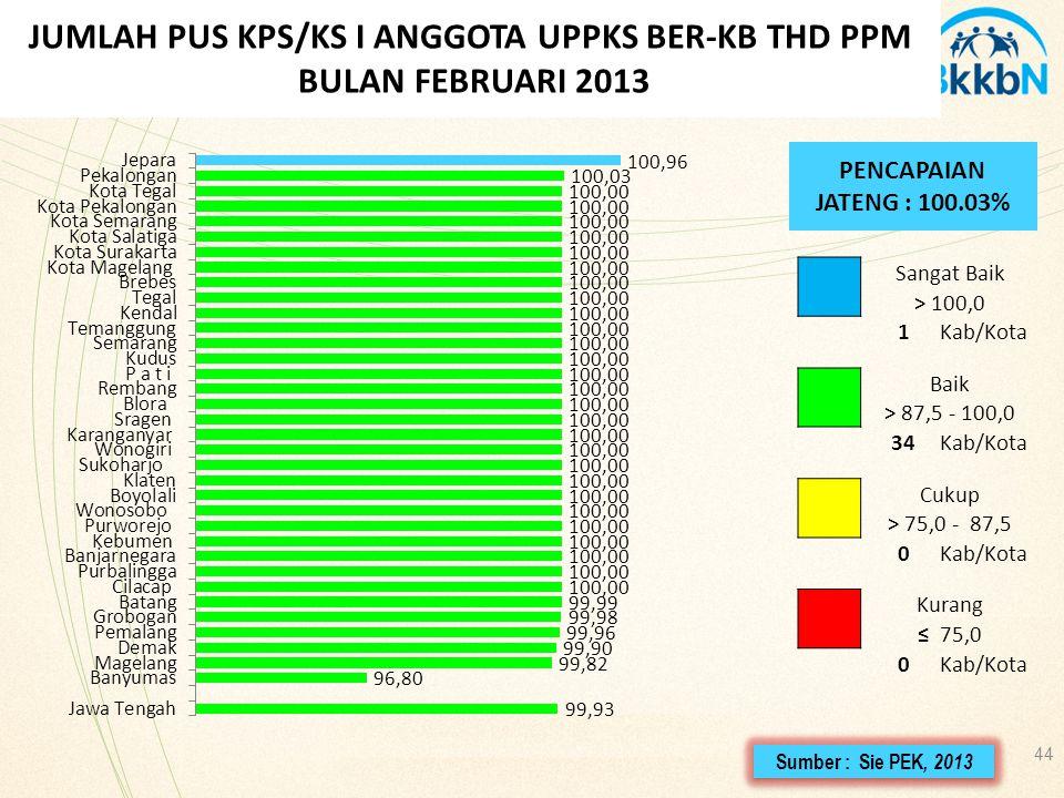 44 JUMLAH PUS KPS/KS I ANGGOTA UPPKS BER-KB THD PPM BULAN FEBRUARI 2013 PENCAPAIAN JATENG : 100.03% Sangat Baik > 100,0 1Kab/Kota Baik > 87,5 - 100,0