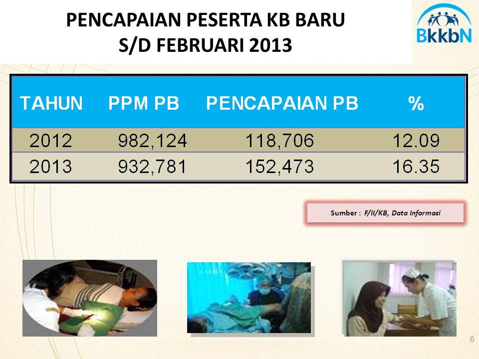 Sumber : F/II/KB, Data Informasi 6 PENCAPAIAN PESERTA KB BARU S/D FEBRUARI 2013
