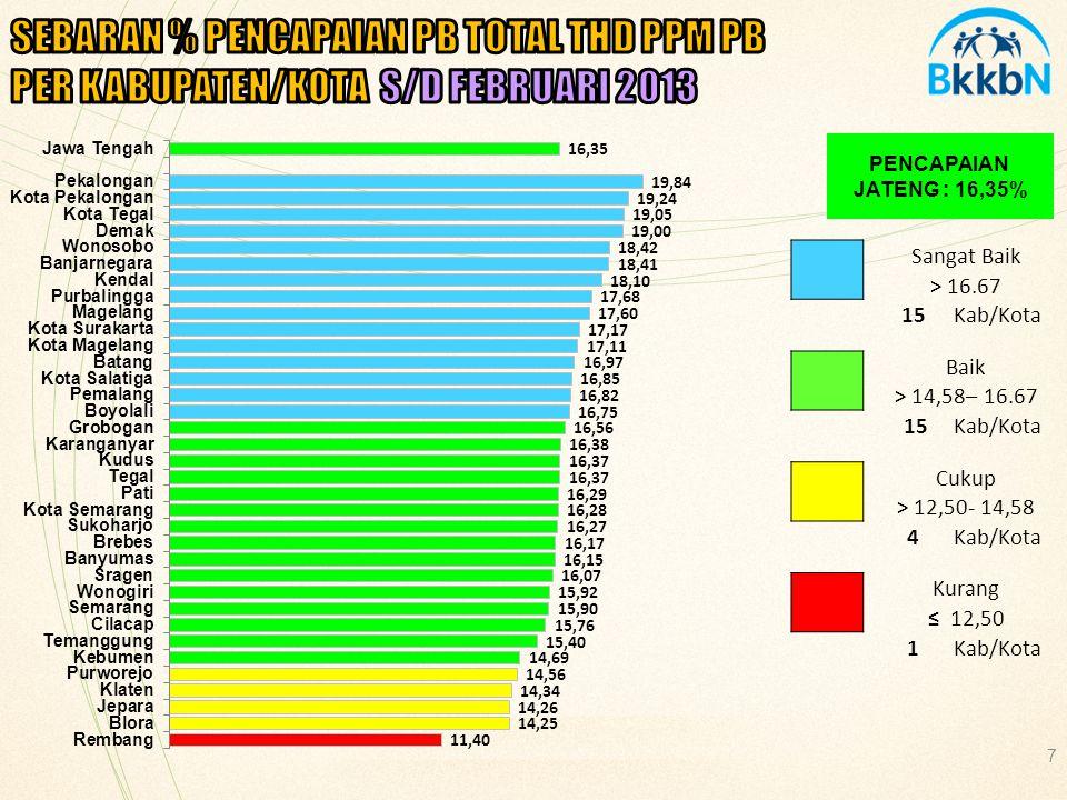 18 PENCAPAIAN JATENG : 14,92% Sangat Baik > 16.67 10Kab/Kota Baik > 14,58– 16.67 8Kab/Kota Cukup > 12,50- 14,58 5Kab/Kota Kurang ≤ 12,50 12Kab/Kota