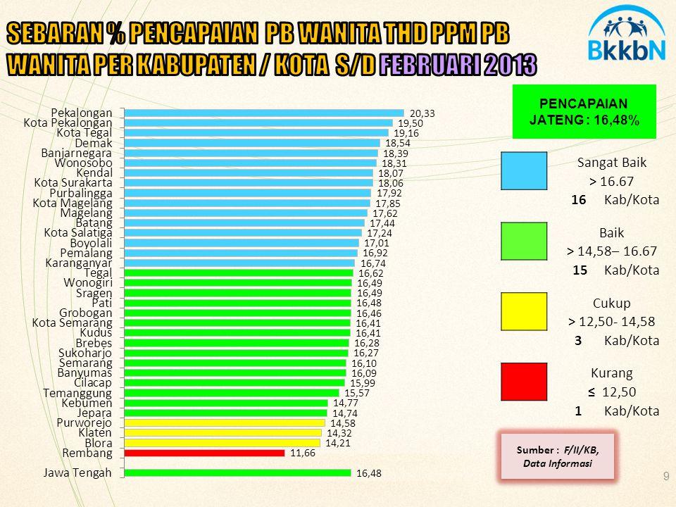 20 PENCAPAIAN JATENG : 17,19% Sumber : F/II/KB, Data Informasi Sangat Baik > 16.67 21Kab/Kota Baik > 14,58– 16.67 3Kab/Kota Cukup > 12,50- 14,58 6Kab/Kota Kurang ≤ 12,50 5Kab/Kota