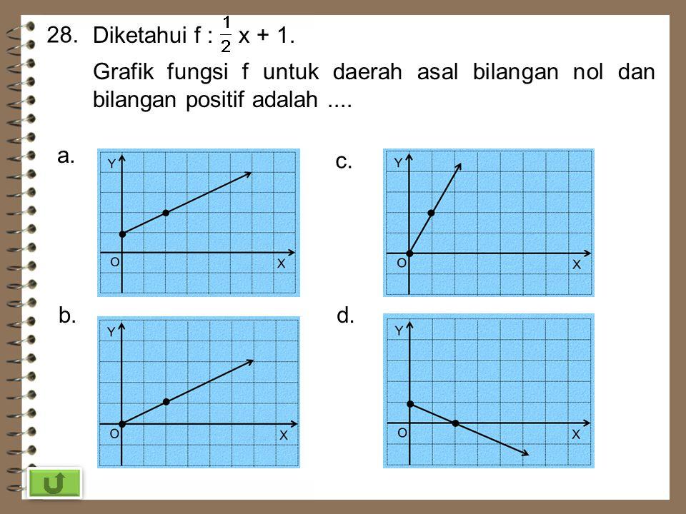 27. Diketahui fungsi h(x) = px + q. Jika h(4) = -28 dan h(-5) = 26, nilai h(-12) adalah …. a. 68c. 12 b. 40d. -16 Jawab : h(x) = px + q h(4) = -28 4p+